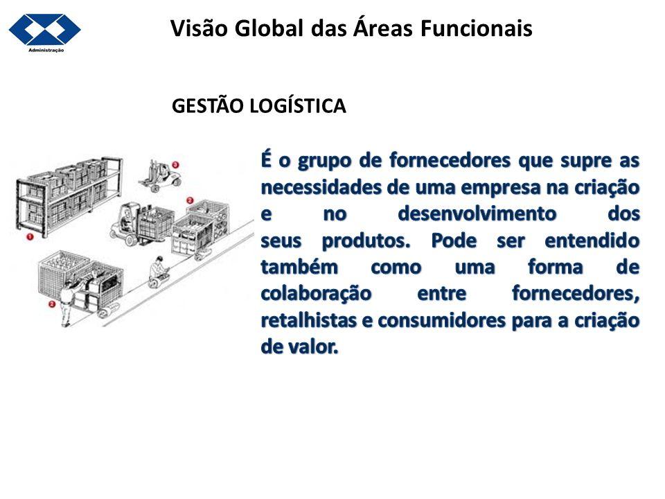 Visão Global das Áreas Funcionais GESTÃO LOGÍSTICA