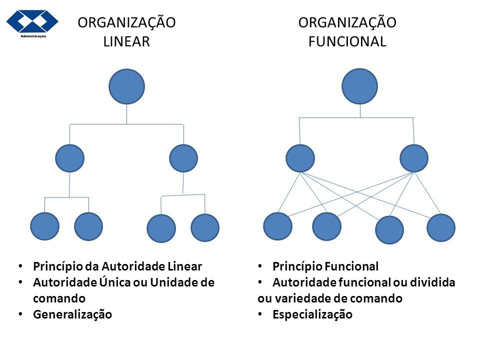 ORGANIZAÇÃO FUNCIONAL ORGANIZAÇÃO LINEAR Princípio da Autoridade Linear Autoridade Única ou Unidade de comando Generalização Princípio Funcional Autor