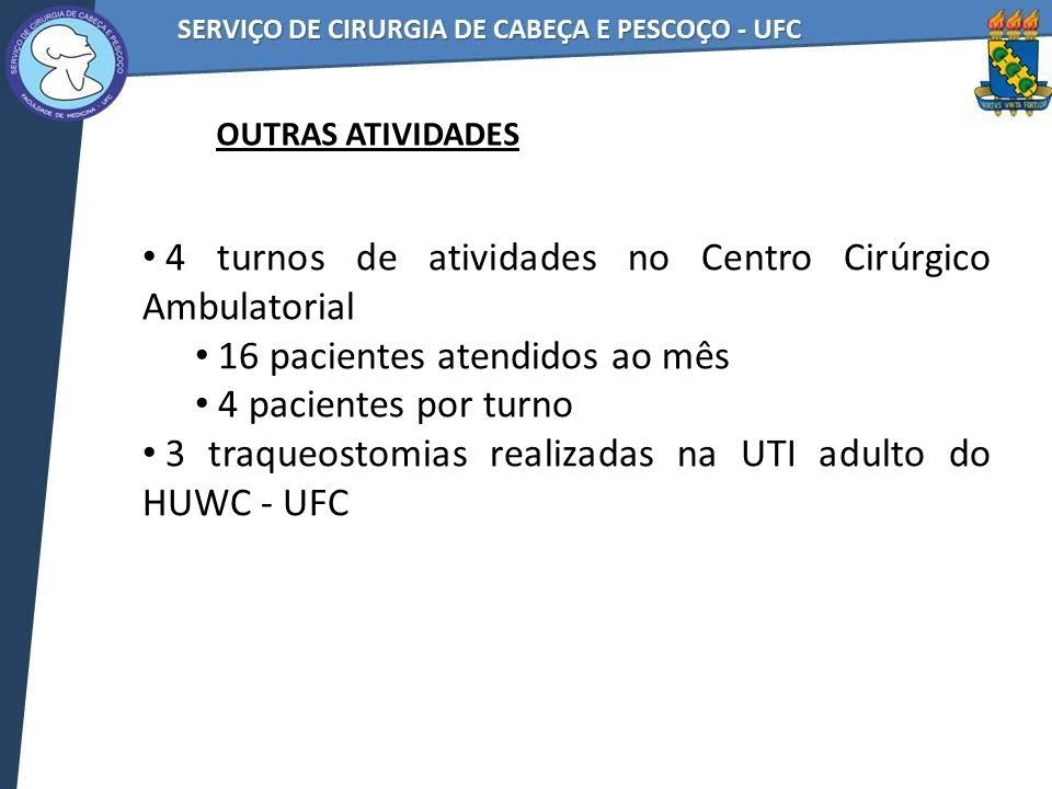 4 turnos de atividades no Centro Cirúrgico Ambulatorial 16 pacientes atendidos ao mês 4 pacientes por turno 3 traqueostomias realizadas na UTI adulto do HUWC - UFC OUTRAS ATIVIDADES