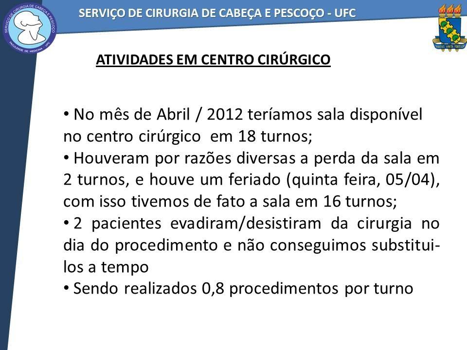 No mês de Abril / 2012 teríamos sala disponível no centro cirúrgico em 18 turnos; Houveram por razões diversas a perda da sala em 2 turnos, e houve um