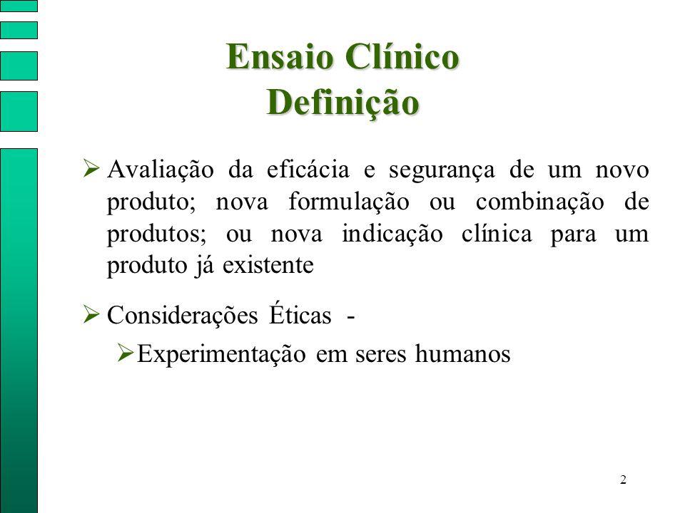 2 Ensaio Clínico Definição  Avaliação da eficácia e segurança de um novo produto; nova formulação ou combinação de produtos; ou nova indicação clínic