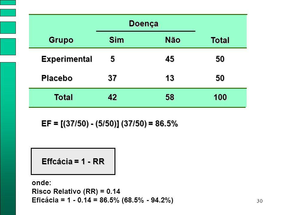 30 Effcácia = 1 - RR Doença Experimental SimNão Placebo Total Total 5 37 42 45 13 58 50 50 100 Grupo EF = [(37/50) - (5/50)] (37/50) = 86.5% onde: Ris