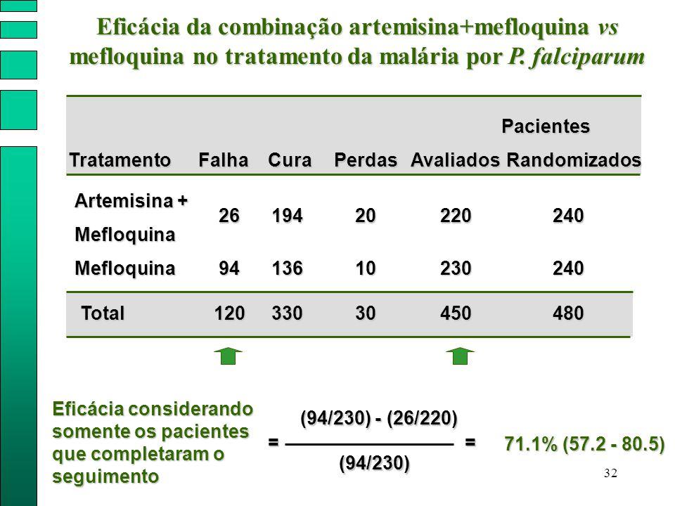 32 Pacientes Artemisina + Mefloquina FalhaPerdas Mefloquina Total Avaliados 26 94 120 20 10 30 220 230 450 TratamentoCura 194 136 330 Randomizados 240