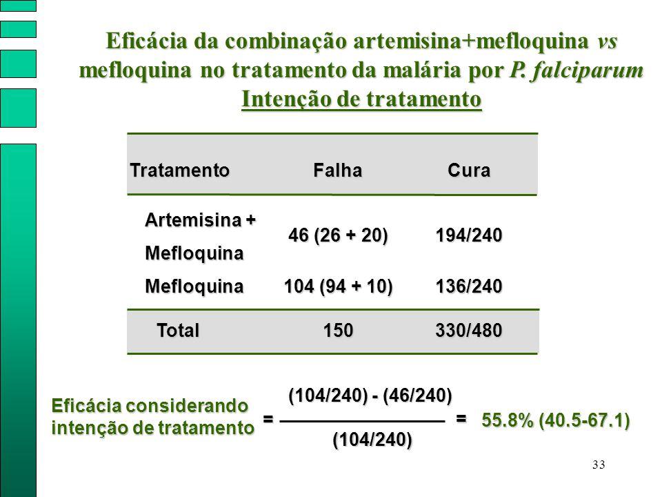 33 Artemisina + Mefloquina Falha Mefloquina Total 46 (26 + 20) 104 (94 + 10) 150 TratamentoCura 194/240 136/240 330/480 Eficácia considerando intenção