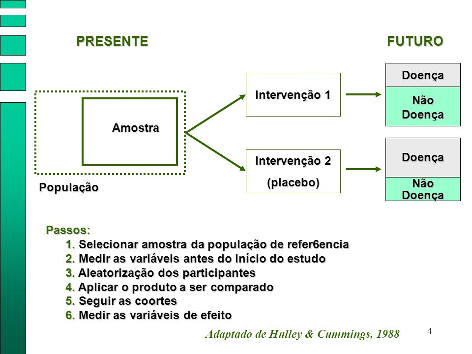 4 População Amostra Intervenção 1 Intervenção 2 (placebo) Doença Não Doença Doença PRESENTEFUTURO Passos: 1. Selecionar amostra da população de refer6