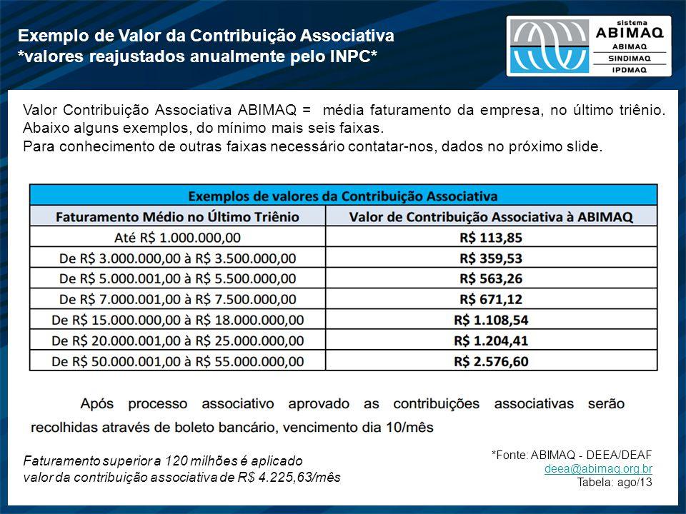 *Fonte: ABIMAQ - DEEA/DEAF deea@abimaq.org.br Tabela: ago/13 Exemplo de Valor da Contribuição Associativa *valores reajustados anualmente pelo INPC* V