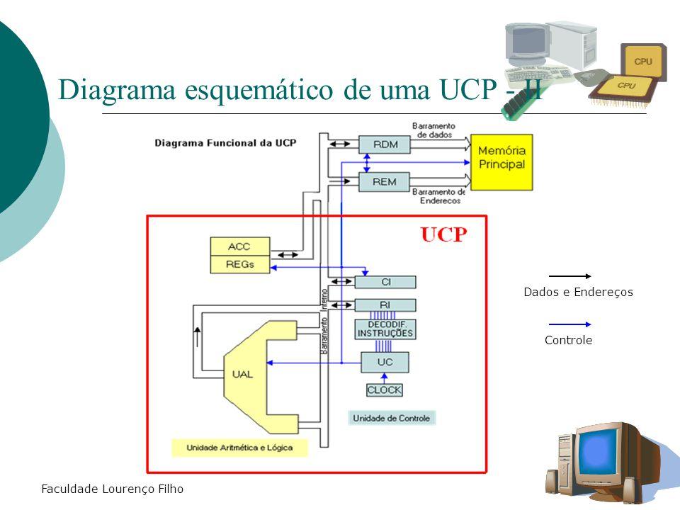 Faculdade Lourenço Filho Diagrama esquemático de uma UCP - II Controle Dados e Endereços