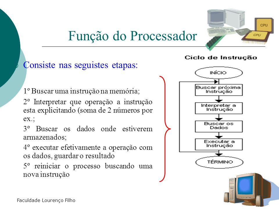 Faculdade Lourenço Filho Função do Processador  Consiste nas seguistes etapas: 1º Buscar uma instrução na memória; 2º Interpretar que operação a inst