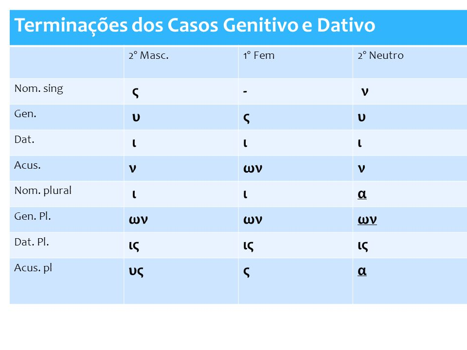 Terminações dos Casos Genitivo e Dativo 2º Masc.1º Fem2º Neutro Nom. sing ς- ν Gen. υςυ Dat. ιιι Acus. νωνν Nom. plural ιια Gen. Pl. ων Dat. Pl. ις Ac