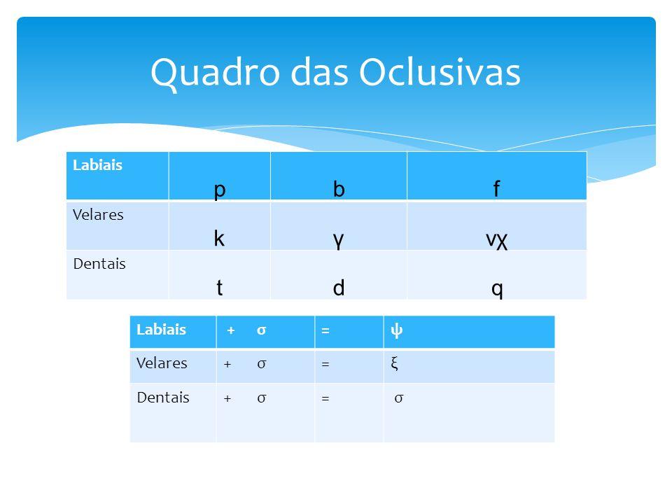 Quadro das Oclusivas Labiais pbf Velares kγvχvχ Dentais tdq Labiais + σ=ψ Velares+ σ=ξ Dentais+ σ= σ