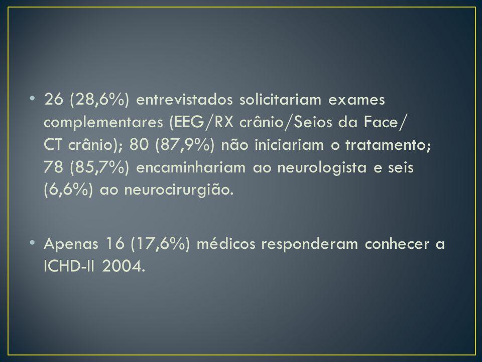 26 (28,6%) entrevistados solicitariam exames complementares (EEG/RX crânio/Seios da Face/ CT crânio); 80 (87,9%) não iniciariam o tratamento; 78 (85,7%) encaminhariam ao neurologista e seis (6,6%) ao neurocirurgião.