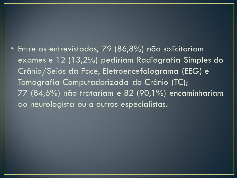 Entre os entrevistados, 79 (86,8%) não solicitariam exames e 12 (13,2%) pediriam Radiografia Simples do Crânio/Seios da Face, Eletroencefalograma (EEG) e Tomografia Computadorizada do Crânio (TC); 77 (84,6%) não tratariam e 82 (90,1%) encaminhariam ao neurologista ou a outros especialistas.