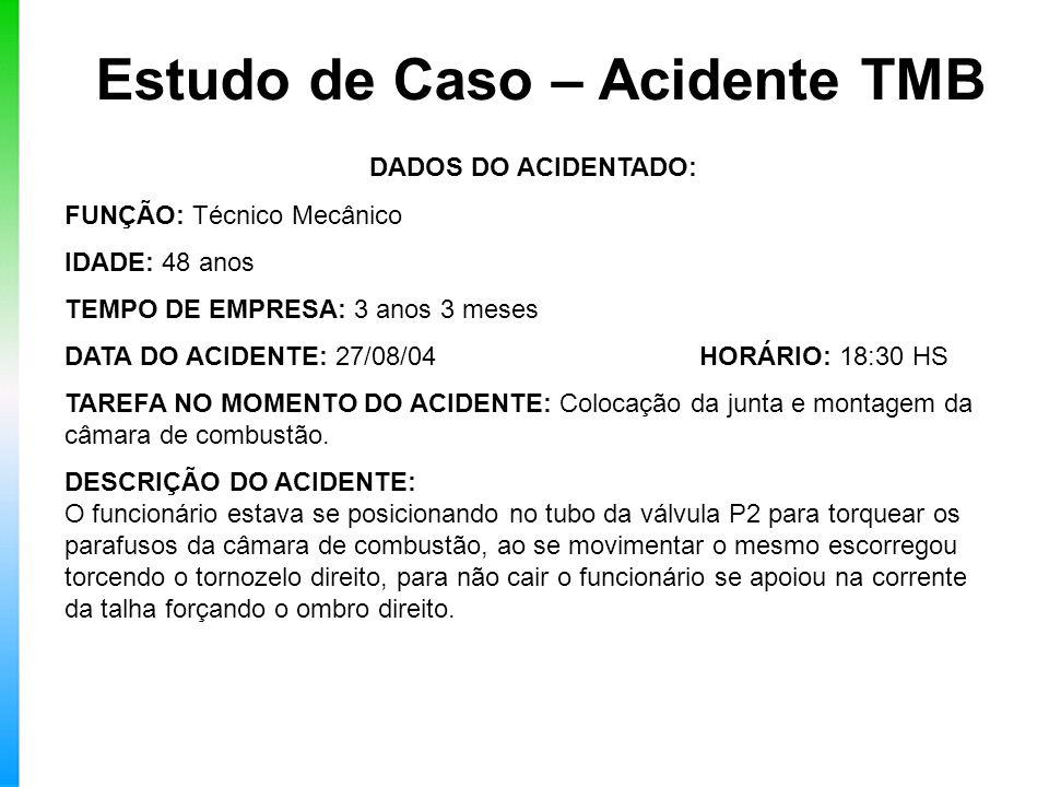 Estudo de Caso – Acidente TMB DADOS DO ACIDENTADO: FUNÇÃO: Técnico Mecânico IDADE: 48 anos TEMPO DE EMPRESA: 3 anos 3 meses DATA DO ACIDENTE: 27/08/04