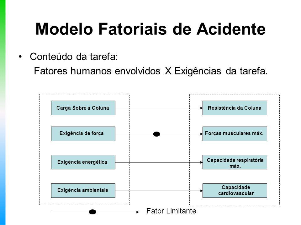 Modelo Fatoriais de Acidente Conteúdo da tarefa: Fatores humanos envolvidos X Exigências da tarefa. Fator Limitante Carga Sobre a Coluna Exigência de