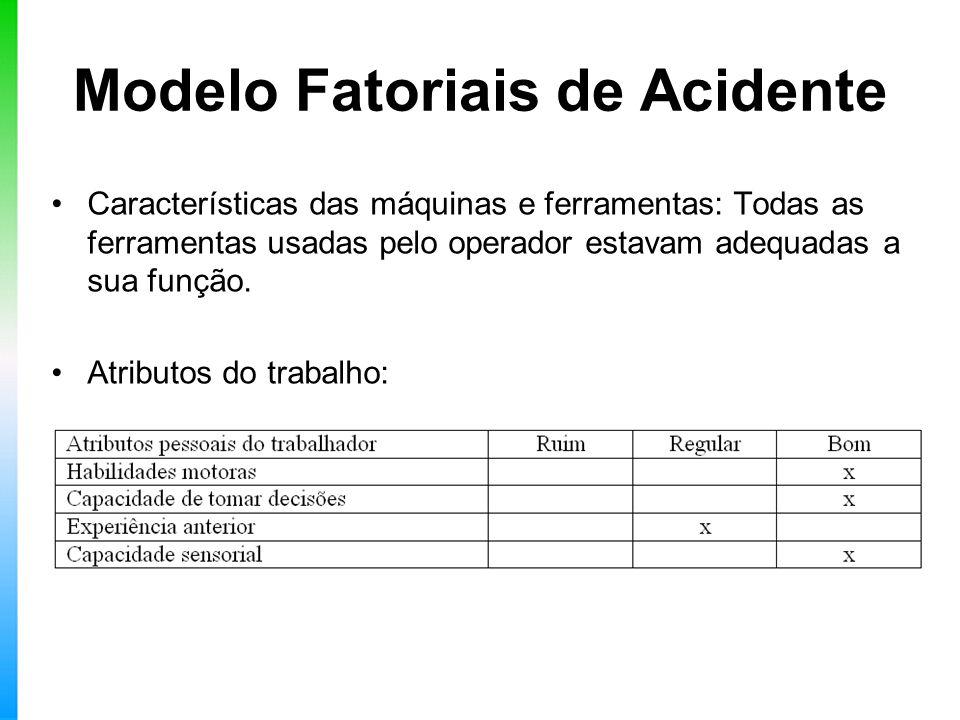 Modelo Fatoriais de Acidente Características das máquinas e ferramentas: Todas as ferramentas usadas pelo operador estavam adequadas a sua função. Atr