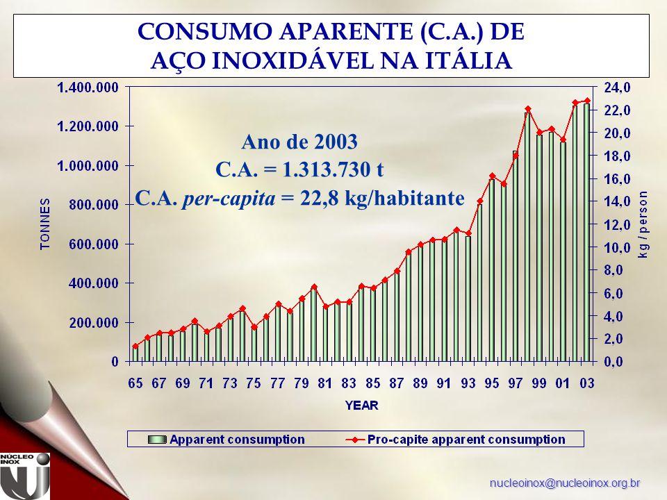 nucleoinox@nucleoinox.org.br CONSUMO APARENTE (C.A.) DE AÇO INOXIDÁVEL NA ITÁLIA Ano de 2003 C.A. = 1.313.730 t C.A. per-capita = 22,8 kg/habitante