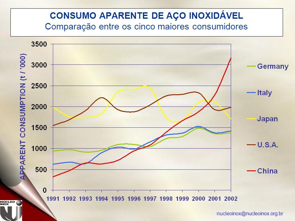 nucleoinox@nucleoinox.org.br CONSUMO APARENTE DE AÇO INOXIDÁVEL Comparação entre os cinco maiores consumidores