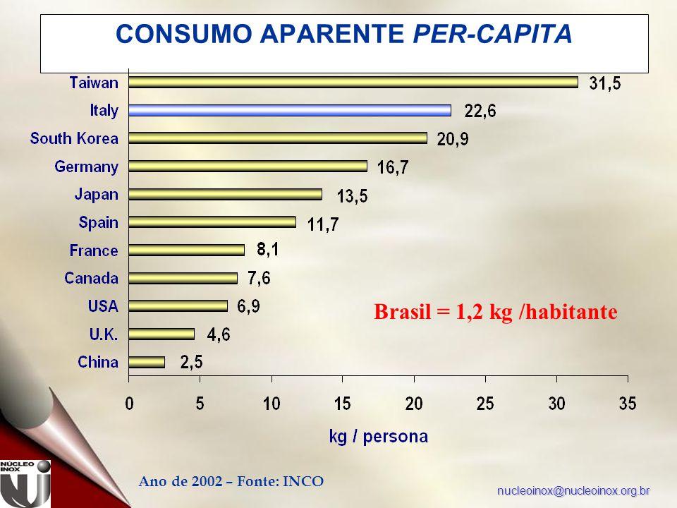 nucleoinox@nucleoinox.org.br CONSUMO APARENTE PER-CAPITA Ano de 2002 – Fonte: INCO Brasil = 1,2 kg /habitante