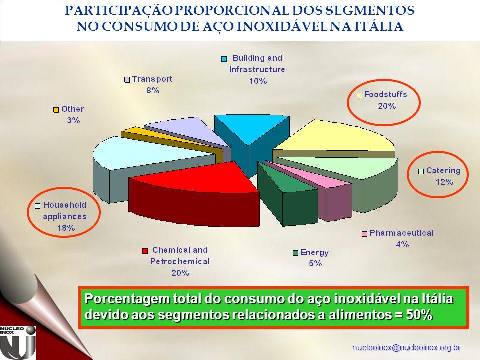 nucleoinox@nucleoinox.org.br PARTICIPAÇÃO PROPORCIONAL DOS SEGMENTOS NO CONSUMO DE AÇO INOXIDÁVEL NA ITÁLIA Porcentagem total do consumo do aço inoxidável na Itália devido aos segmentos relacionados a alimentos = 50%