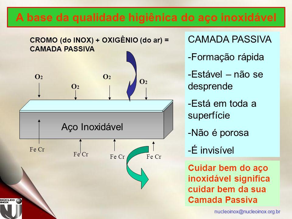 nucleoinox@nucleoinox.org.br CAMADA PASSIVA - -Formação rápida - -Estável – não se desprende - -Está em toda a superfície - -Não é porosa - -É invisível Cuidar bem do aço inoxidável significa cuidar bem da sua Camada Passiva CROMO (do INOX) + OXIGÊNIO (do ar) = CAMADA PASSIVA Aço Inoxidável Fe Cr O2O2 O2O2 O2O2 O2O2 A base da qualidade higiênica do aço inoxidável