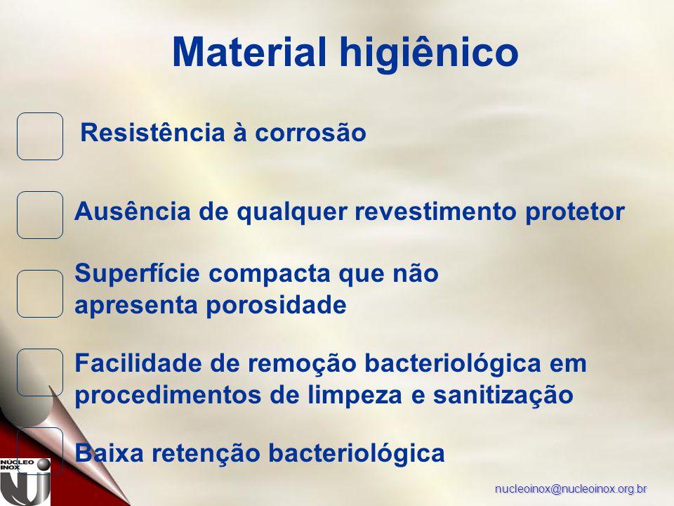 nucleoinox@nucleoinox.org.br Material higiênico Resistência à corrosão Ausência de qualquer revestimento protetor Superfície compacta que não apresenta porosidade Baixa retenção bacteriológica Facilidade de remoção bacteriológica em procedimentos de limpeza e sanitização
