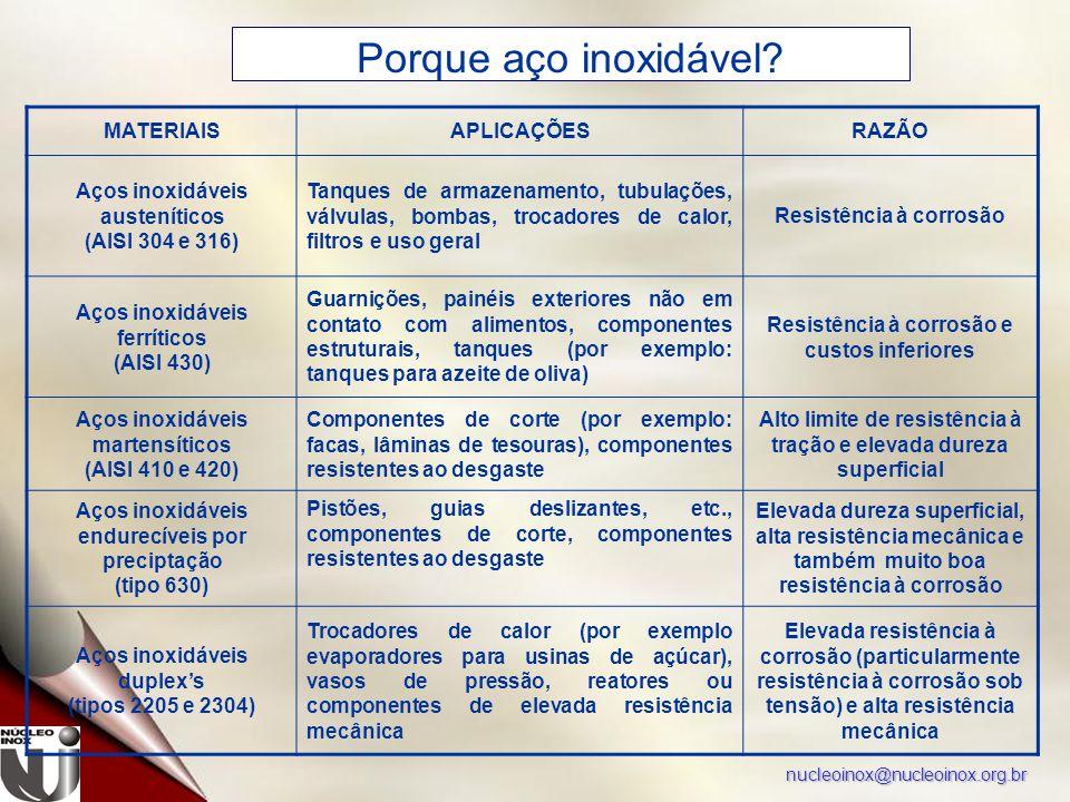 nucleoinox@nucleoinox.org.br Porque aço inoxidável.