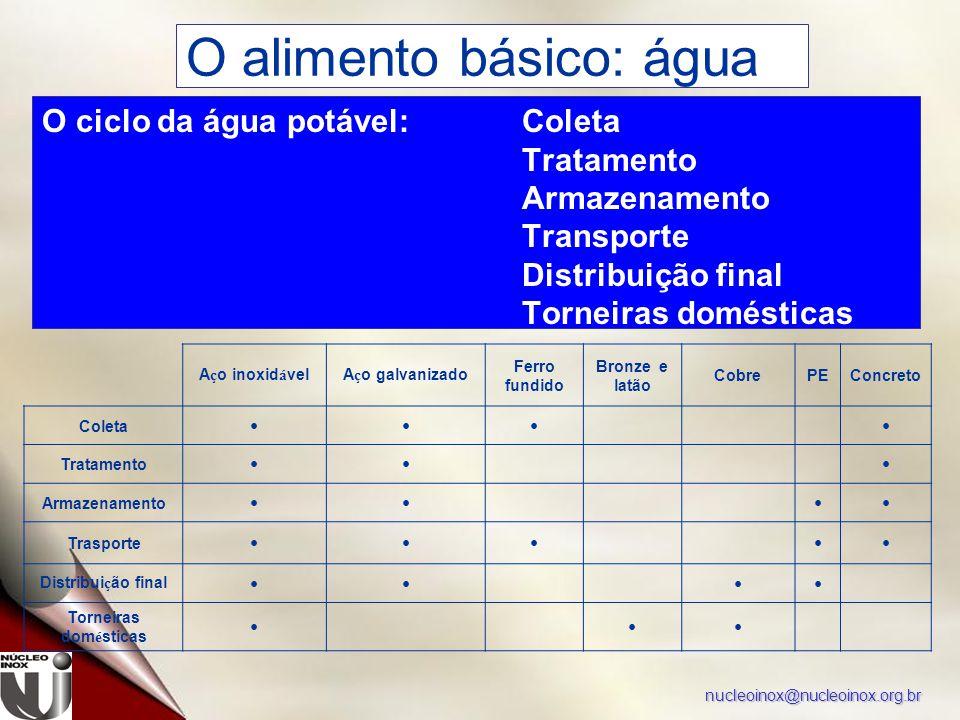 nucleoinox@nucleoinox.org.br A ç o inoxid á velA ç o galvanizado Ferro fundido Bronze e latão CobrePEConcreto Coleta Tratamento Armazenamento Trasport