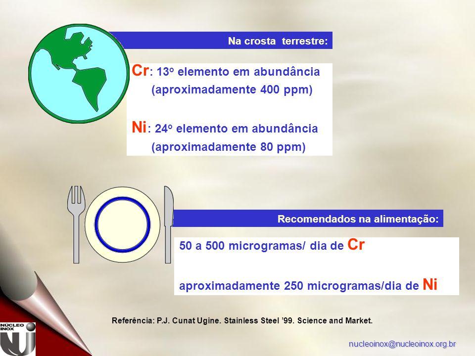 nucleoinox@nucleoinox.org.br Recomendados na alimentação: Na crosta terrestre: Cr : 13 o elemento em abundância (aproximadamente 400 ppm) Ni : 24 o elemento em abundância (aproximadamente 80 ppm) 50 a 500 microgramas/ dia de Cr aproximadamente 250 microgramas/dia de Ni Referência: P.J.