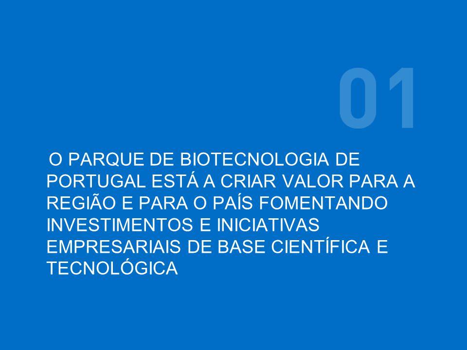 O PARQUE DE BIOTECNOLOGIA DE PORTUGAL ESTÁ A CRIAR VALOR PARA A REGIÃO E PARA O PAÍS FOMENTANDO INVESTIMENTOS E INICIATIVAS EMPRESARIAIS DE BASE CIENTÍFICA E TECNOLÓGICA