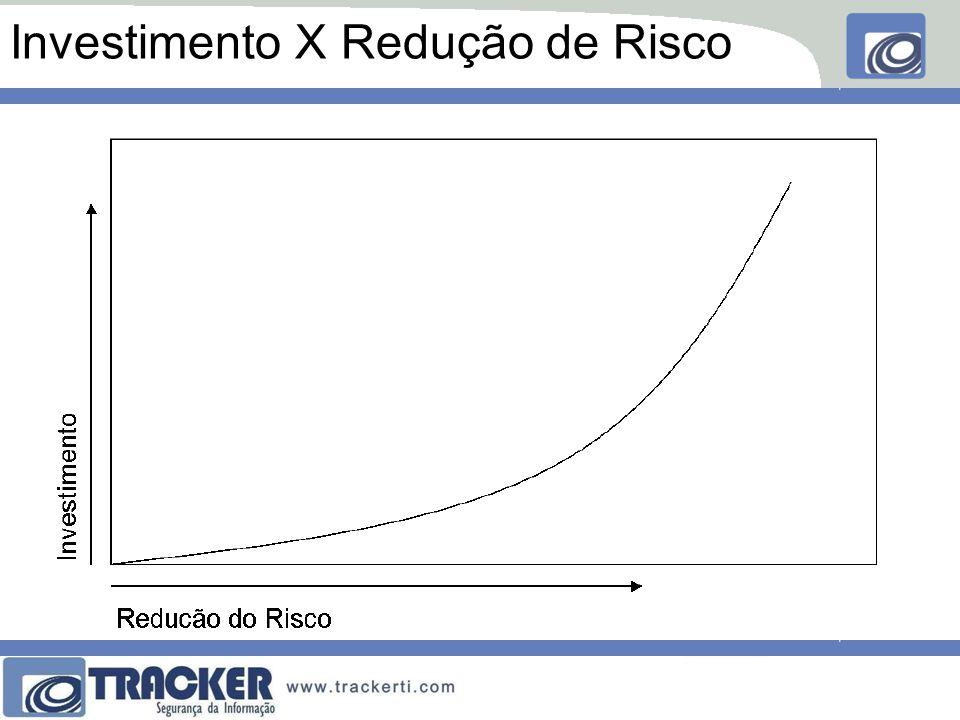 Investimento X Redução de Risco