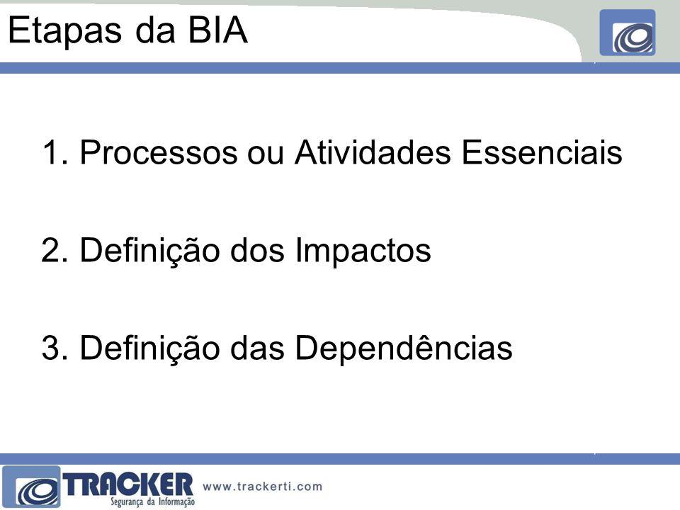 Etapas da BIA 1.Processos ou Atividades Essenciais 2.Definição dos Impactos 3.Definição das Dependências