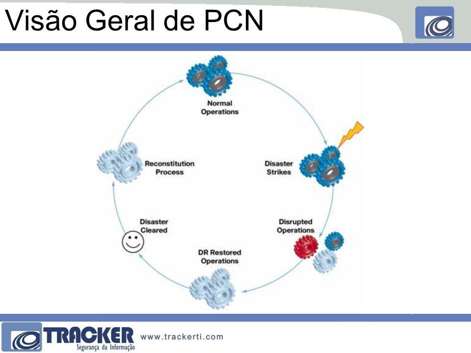 Visão Geral de PCN