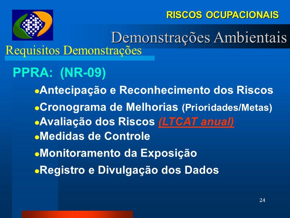 23 RISCOS OCUPACIONAIS Demonstrações Ambientais Requisitos Demonstrações PPRA: (NR-09) Programa Gerencial (Estratégico) Pela Empresa, Por Estabelecime