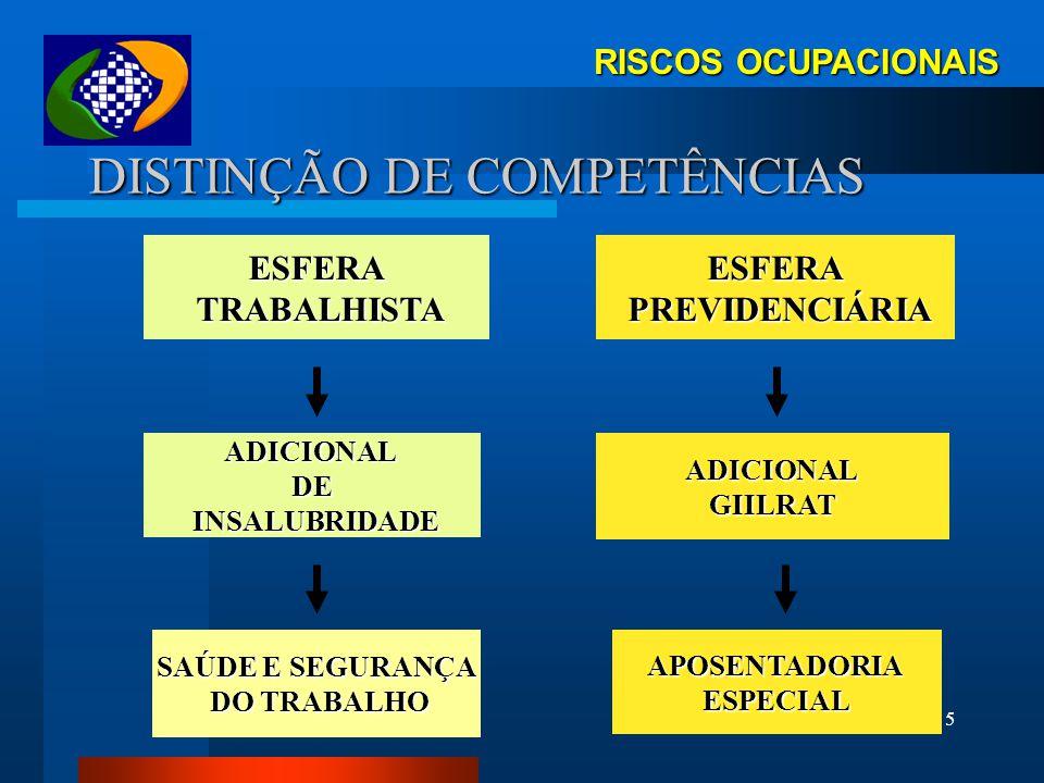 5 DISTINÇÃO DE COMPETÊNCIAS RISCOS OCUPACIONAIS ESFERA TRABALHISTA TRABALHISTAESFERA PREVIDENCIÁRIA PREVIDENCIÁRIA ADICIONALDE INSALUBRIDADE INSALUBRIDADEADICIONALGIILRAT SAÚDE E SEGURANÇA DO TRABALHO DO TRABALHOAPOSENTADORIAESPECIAL