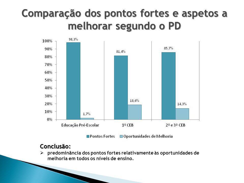 Comparação dos pontos fortes e aspetos a melhorar segundo o PD Conclusão:  predominância dos pontos fortes relativamente às oportunidades de melhoria em todos os níveis de ensino.