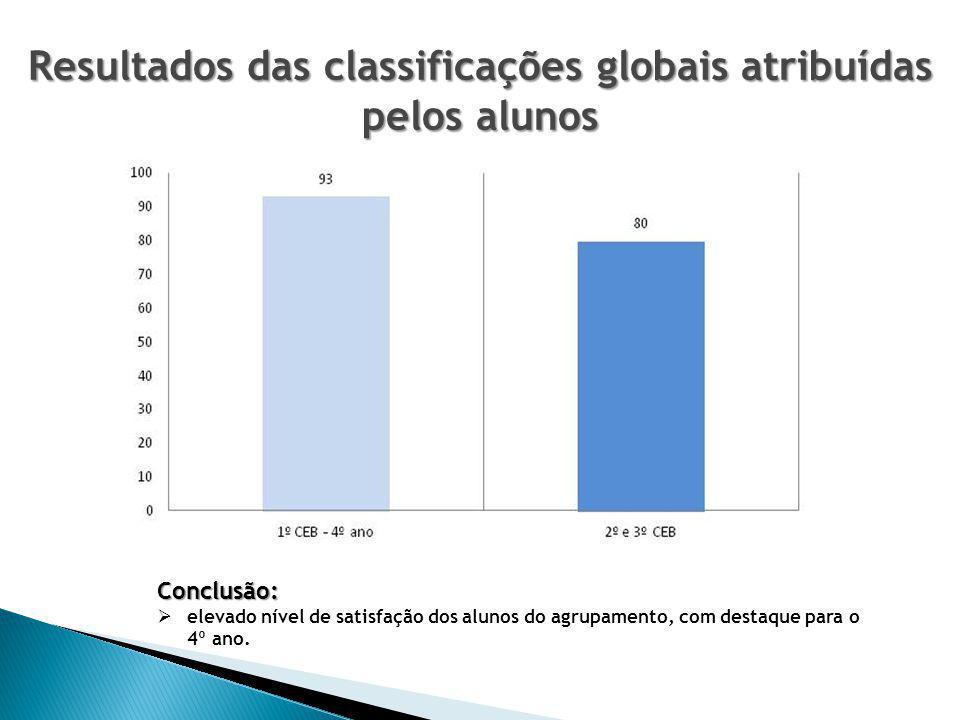 Resultados das classificações globais atribuídas pelos alunos Conclusão:  elevado nível de satisfação dos alunos do agrupamento, com destaque para o 4º ano.