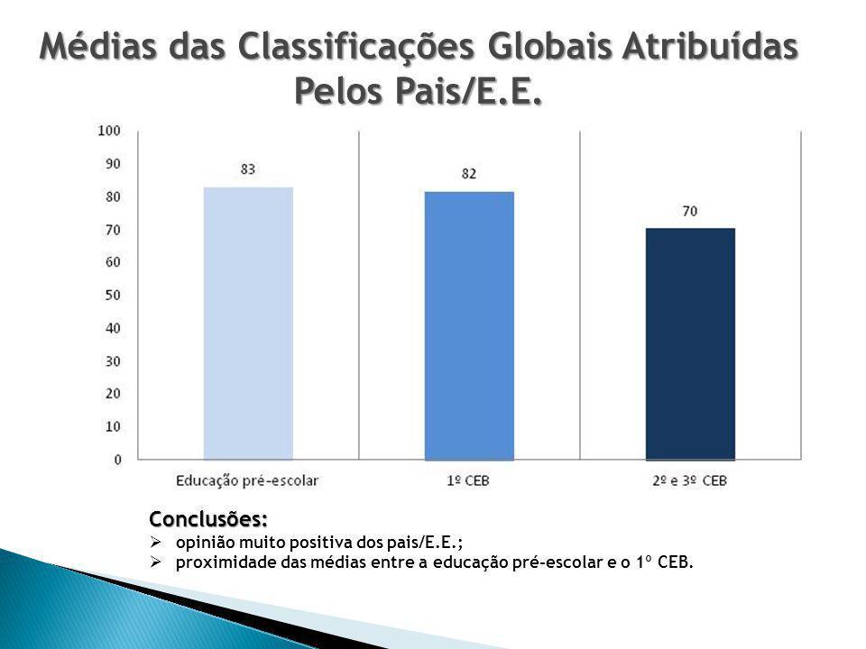 Médias das Classificações Globais Atribuídas Pelos Pais/E.E.
