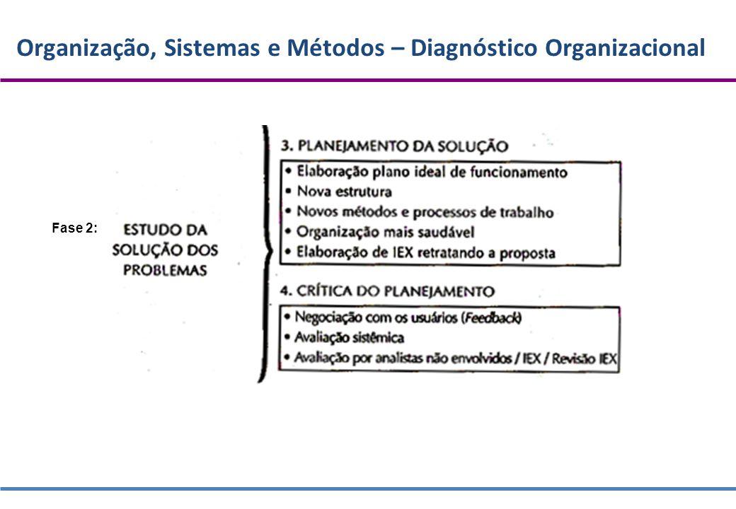Organização, Sistemas e Métodos – Diagnóstico Organizacional Fase 2:
