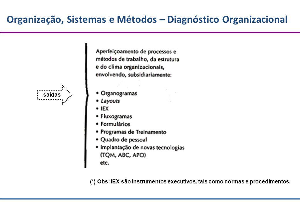 Organização, Sistemas e Métodos – Diagnóstico Organizacional saídas (*) Obs: IEX são instrumentos executivos, tais como normas e procedimentos.