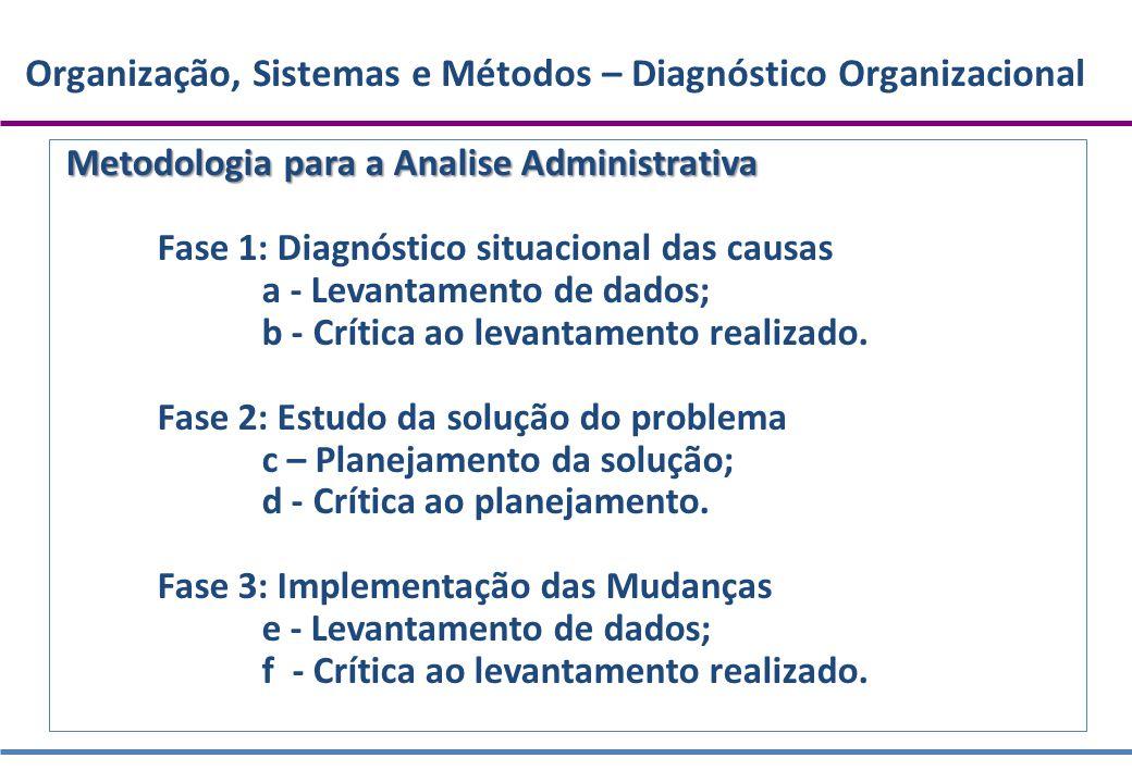 Organização, Sistemas e Métodos – Diagnóstico Organizacional Metodologia para a Analise Administrativa Fase 1: Diagnóstico situacional das causas a -