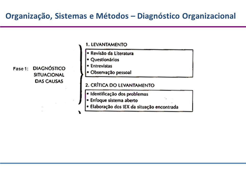Organização, Sistemas e Métodos – Diagnóstico Organizacional Metodologia para a Analise Administrativa (Cury) a - Levantamento de dados - Revisão da Literatura - Questionários - Entrevistas - Observação pessoal Vantagens de Identificar a forma atual que empresa trabalha - Fornece a base para exame e discussão - Permite manter as boas ideias existentes - Reduz chance de não perceber atividades essenciais - Permite avaliar um sistema em comparação com outro - Auxilia na redação de manuais e procedimentos
