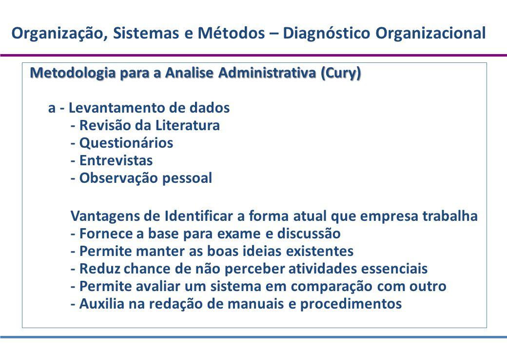 Organização, Sistemas e Métodos – Diagnóstico Organizacional Metodologia para a Analise Administrativa (Cury) a - Levantamento de dados - Revisão da L