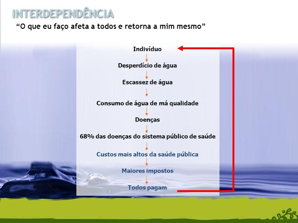Repensar Recusar Reduzir Reparar Reutilizar Reciclar (o Brasil perde cerca de R$8 bilhões por ano por deixar de reciclar resíduos, que acabam sendo misturados aos demais em aterros e lixões) Reintegrar A S O L U Ç Ã O D E T O D O S O S P R O B L E M A S OS R'S QUE RECICLAM NOSSOS HÁBITOS