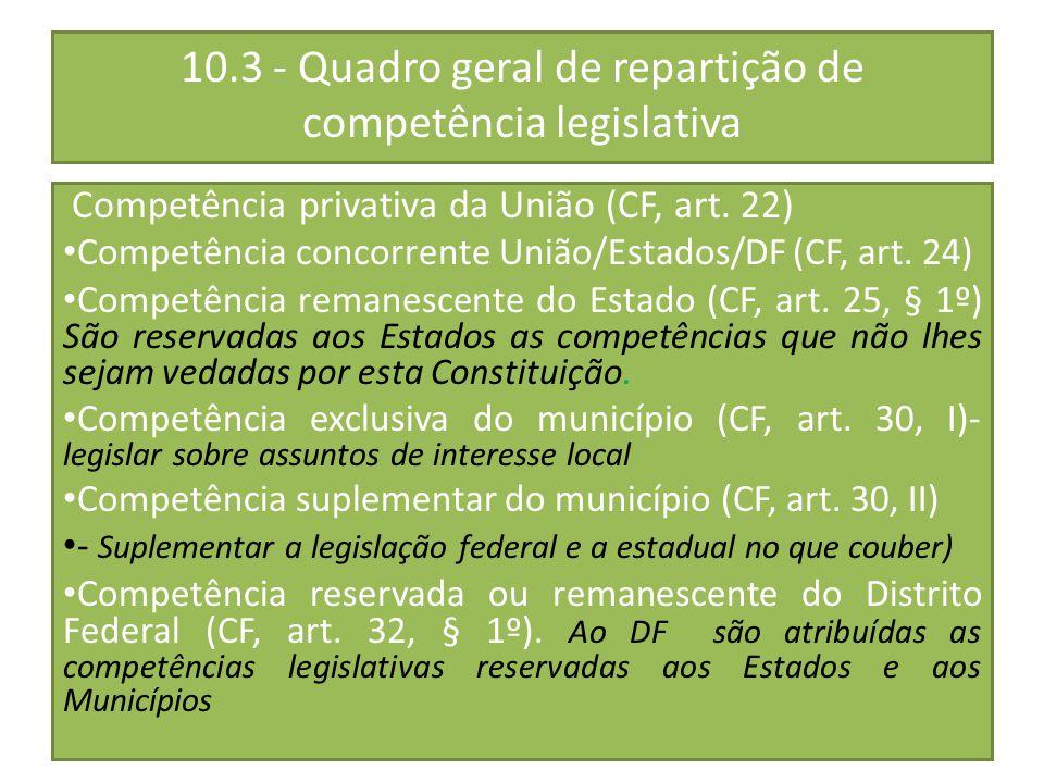 10.3 - Quadro geral de repartição de competência legislativa Competência privativa da União (CF, art. 22) Competência concorrente União/Estados/DF (CF