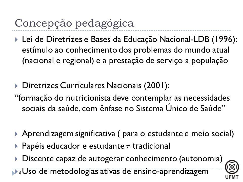 Concepção pedagógica  Lei de Diretrizes e Bases da Educação Nacional-LDB (1996): estímulo ao conhecimento dos problemas do mundo atual (nacional e re