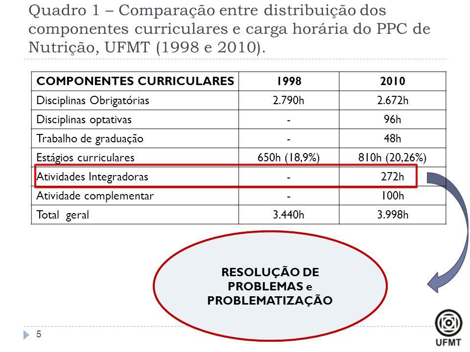 Quadro 1 – Comparação entre distribuição dos componentes curriculares e carga horária do PPC de Nutrição, UFMT (1998 e 2010). Componente Curricular In