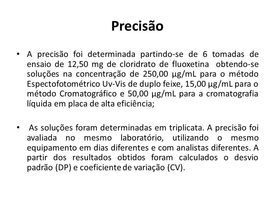 Precisão A precisão foi determinada partindo-se de 6 tomadas de ensaio de 12,50 mg de cloridrato de fluoxetina obtendo-se soluções na concentração de