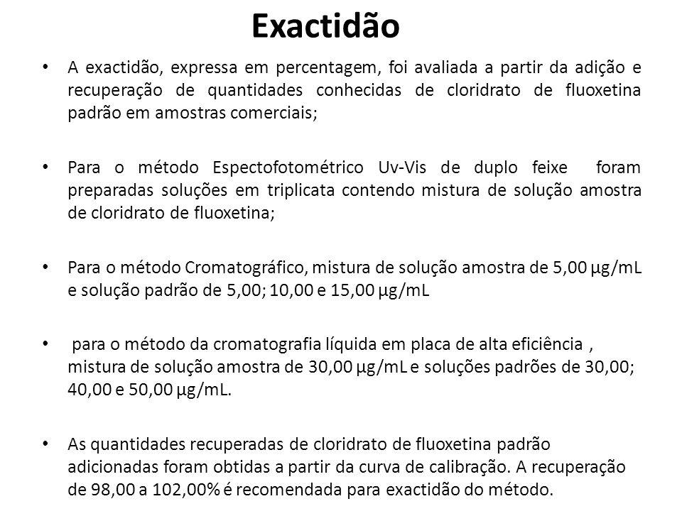 Exactidão A exactidão, expressa em percentagem, foi avaliada a partir da adição e recuperação de quantidades conhecidas de cloridrato de fluoxetina pa