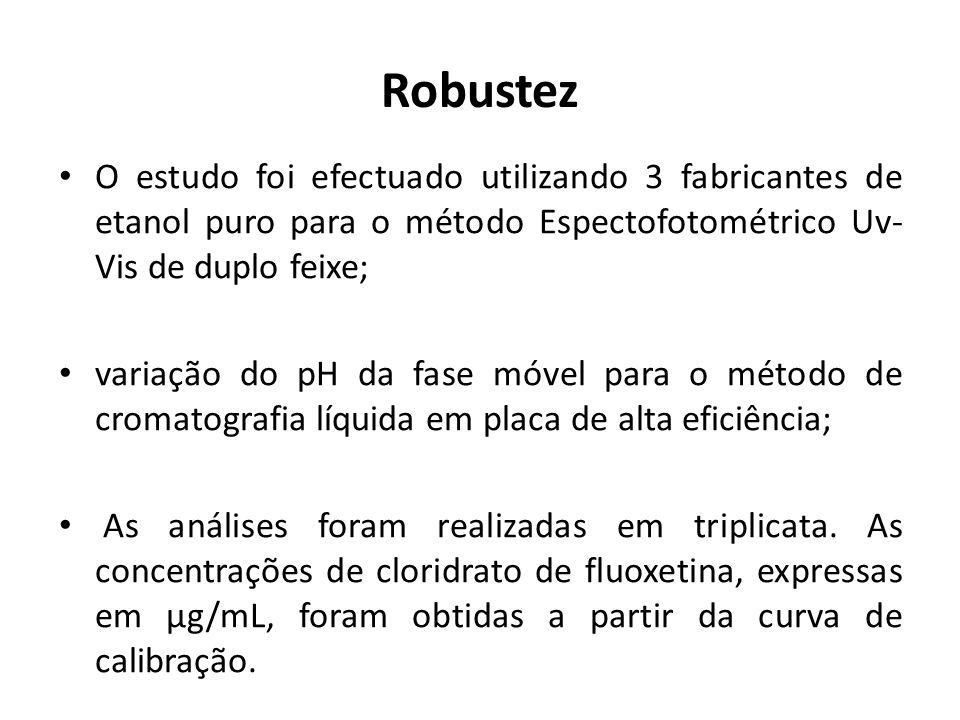 Robustez O estudo foi efectuado utilizando 3 fabricantes de etanol puro para o método Espectofotométrico Uv- Vis de duplo feixe; variação do pH da fas