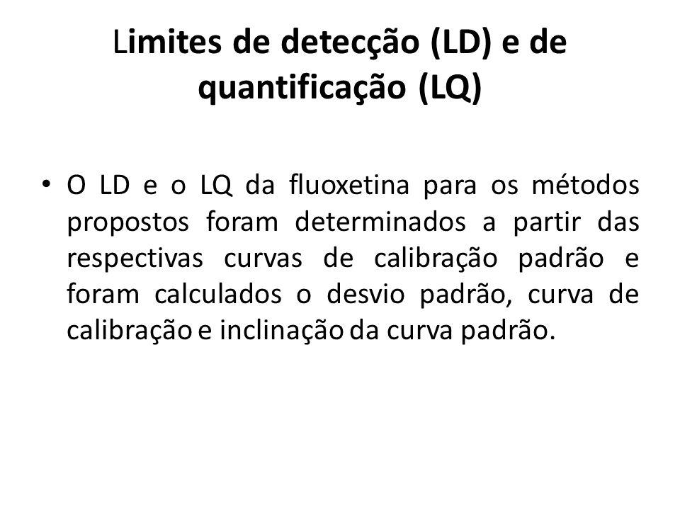 Limites de detecção (LD) e de quantificação (LQ) O LD e o LQ da fluoxetina para os métodos propostos foram determinados a partir das respectivas curva